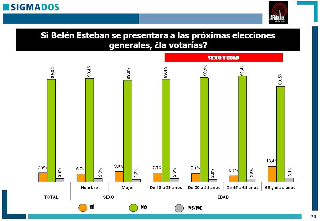 20 SEXO Y EDAD Si Belén Esteban se presentara a las próximas elecciones generales, ¿la votarías.
