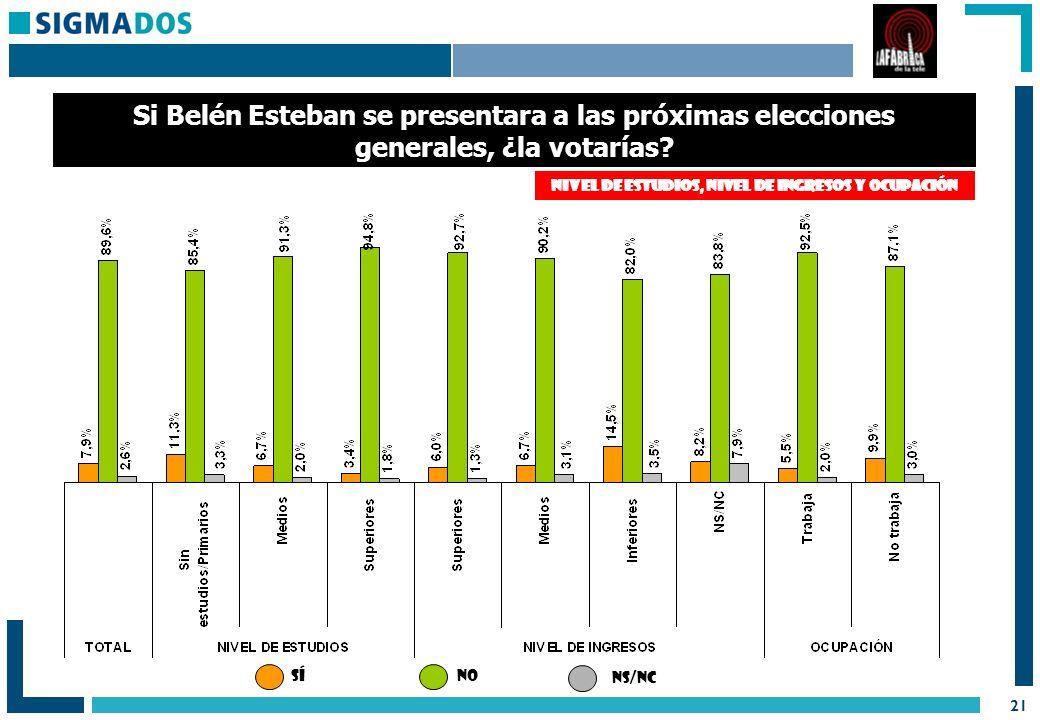 21 Si Belén Esteban se presentara a las próximas elecciones generales, ¿la votarías.