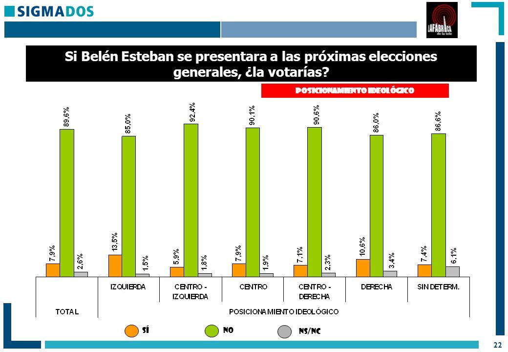22 Si Belén Esteban se presentara a las próximas elecciones generales, ¿la votarías.