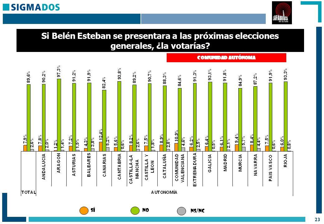 23 Si Belén Esteban se presentara a las próximas elecciones generales, ¿la votarías.
