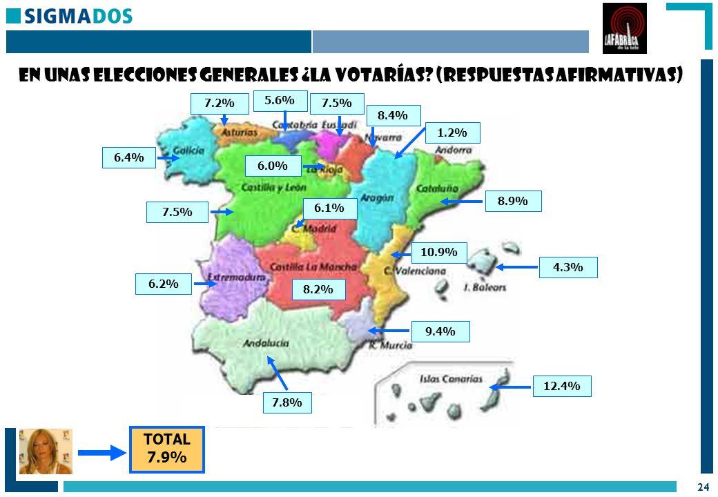 24 12.4% 8.9% 4.3% 10.9% 9.4% 7.8% 6.2% 7.5% 6.4% 7.2% 5.6% 7.5% 8.4% 1.2% 6.0% 6.1% 8.2% TOTAL 7.9% En unas elecciones generales ¿la votarías.