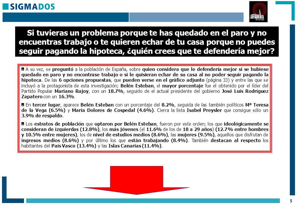 26 MUESTRA: Realización de 3.200 entrevistas, con un error posible de +1.76% para un nivel de confianza del 95.5% (dos sigma) y p/q=50/50.