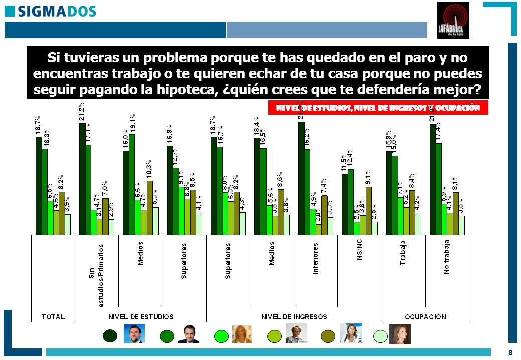 19 Si Belén Esteban se presentara a las próximas elecciones generales, ¿la votarías.
