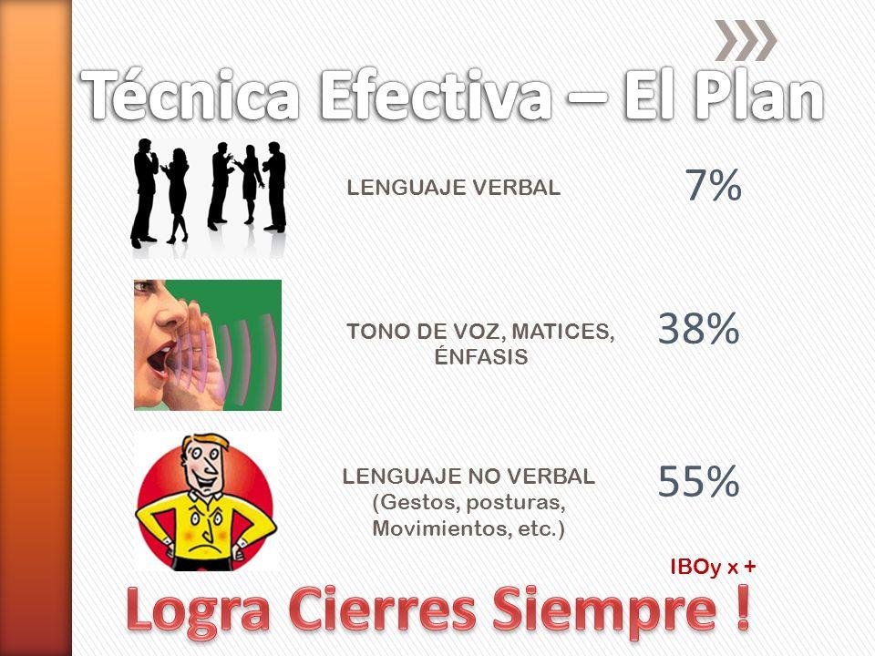 IBOy x + LENGUAJE NO VERBAL (Gestos, posturas, Movimientos, etc.) TONO DE VOZ, MATICES, ÉNFASIS 7% 38% LENGUAJE VERBAL 55%