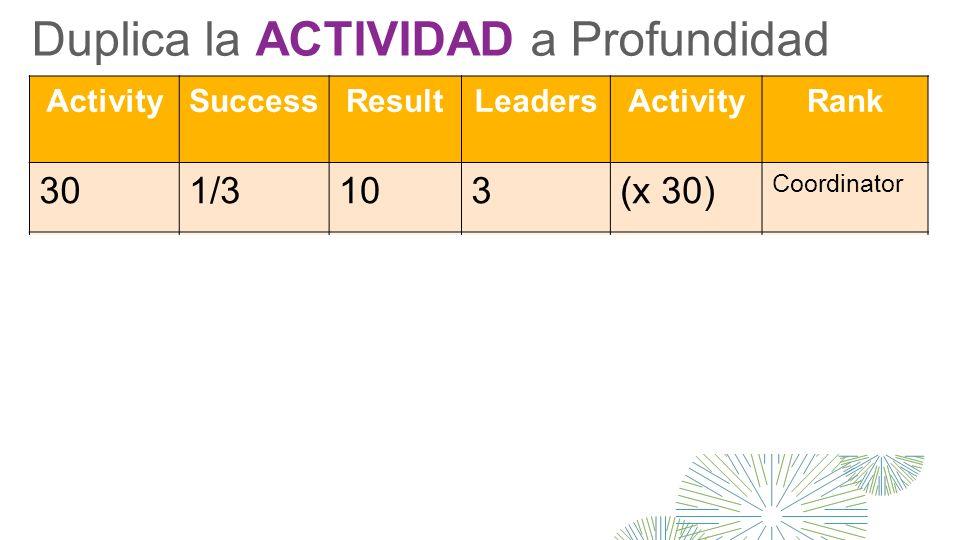 Duplica la ACTIVIDAD a Profundidad ActivitySuccessResultLeadersActivityRank 301/3103(x 30) Coordinator 901/33010(x 30) Exec Coord 3001/310030(x 30) Sr.