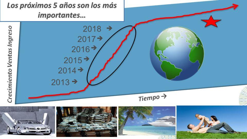 Tiempo Crecimiento Ventas Ingreso Los próximos 5 años son los más importantes… 2013 2017 2016 2015 2014 2018