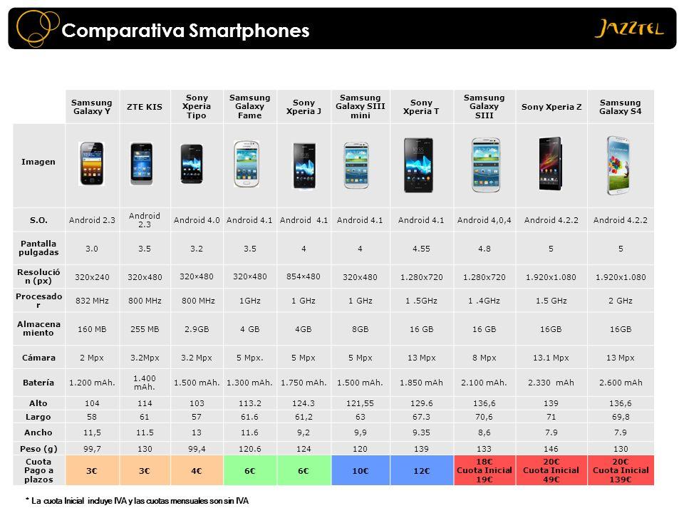 Comparativa Smartphones Samsung Galaxy Y ZTE KIS Sony Xperia Tipo Samsung Galaxy Fame Sony Xperia J Samsung Galaxy SIII mini Sony Xperia T Samsung Gal