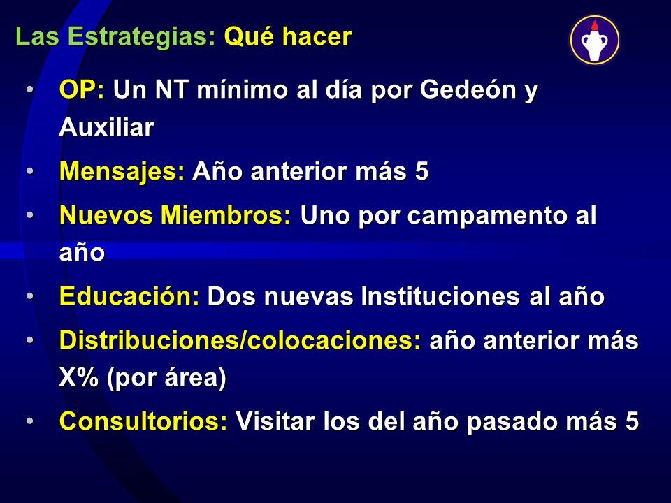 Las Estrategias: Qué hacer OP: Un NT mínimo al día por Gedeón y AuxiliarOP: Un NT mínimo al día por Gedeón y Auxiliar Mensajes: Año anterior más 5Mens