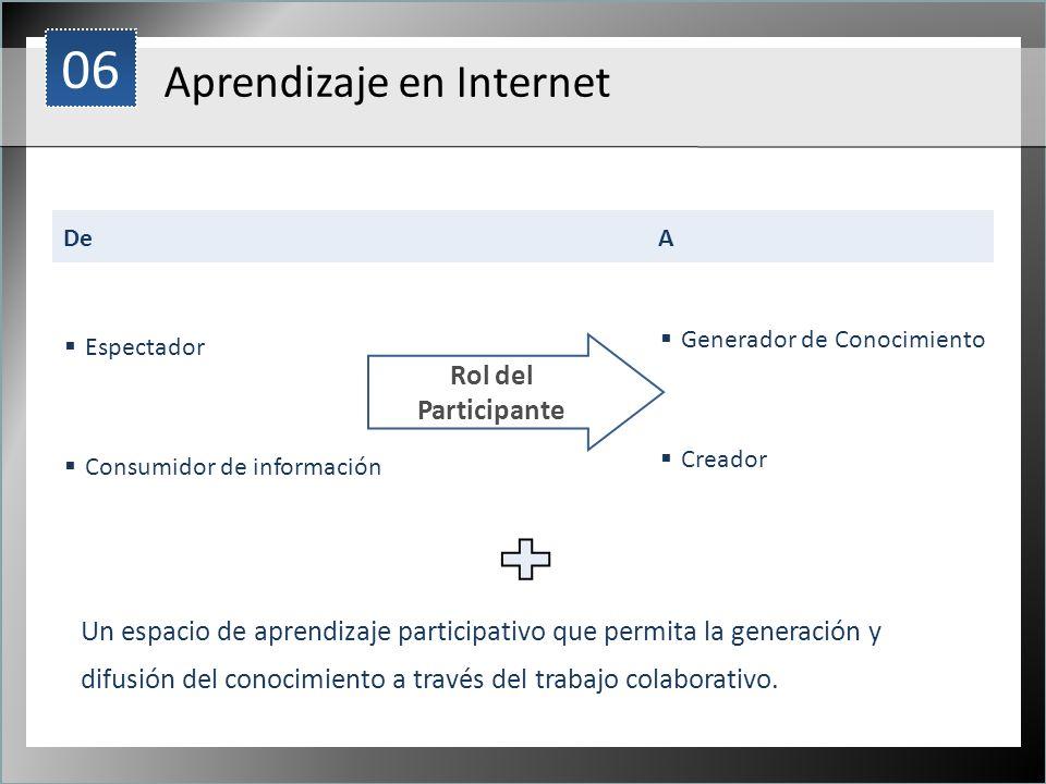 1 Aprendizaje en Internet DeA Rol del Participante Creador Generador de Conocimiento Consumidor de información Espectador Un espacio de aprendizaje pa