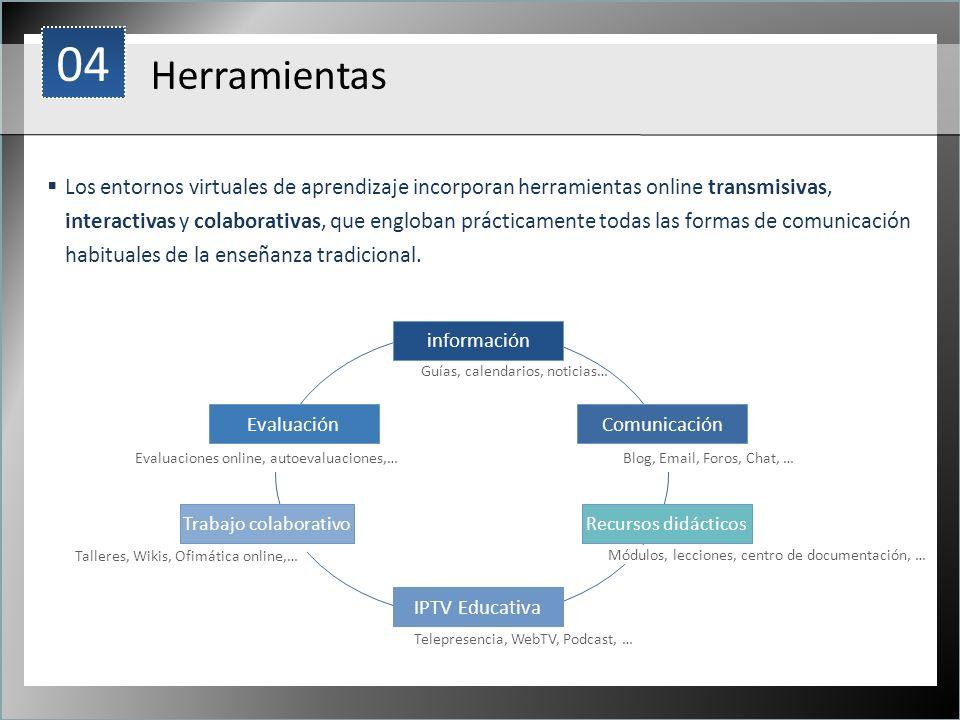 1 Herramientas Los entornos virtuales de aprendizaje incorporan herramientas online transmisivas, interactivas y colaborativas, que engloban prácticam