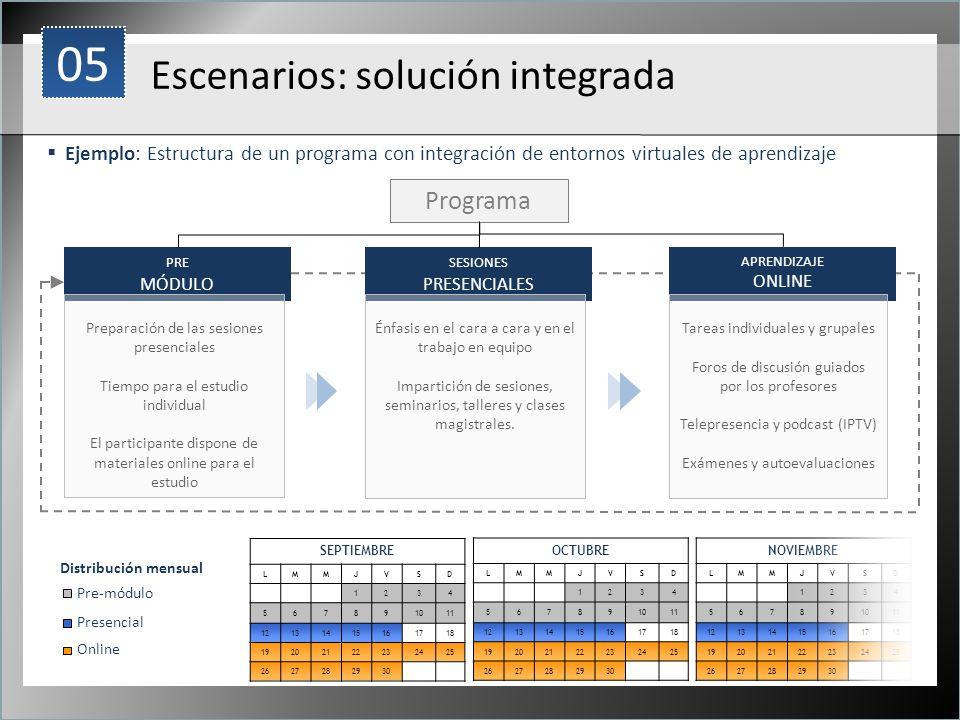 1 Ejemplo: Estructura de un programa con integración de entornos virtuales de aprendizaje Escenarios: solución integrada PRE MÓDULO SESIONES PRESENCIA