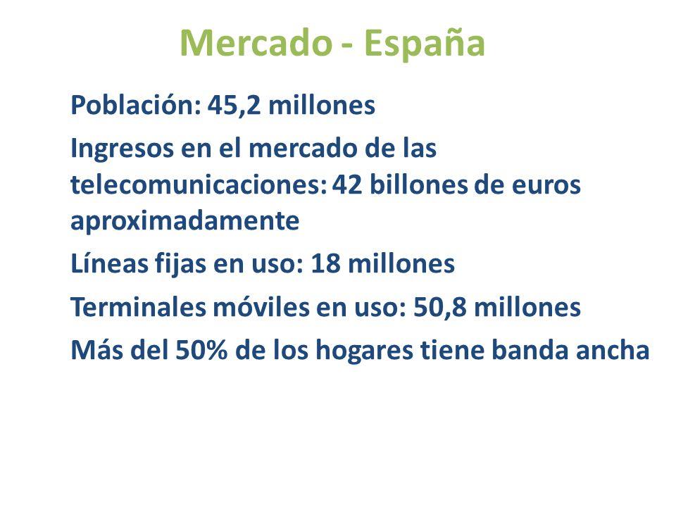 Población: 45,2 millones Ingresos en el mercado de las telecomunicaciones: 42 billones de euros aproximadamente Líneas fijas en uso: 18 millones Terminales móviles en uso: 50,8 millones Más del 50% de los hogares tiene banda ancha Mercado - España