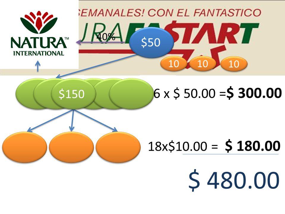 40% 18x$10.00 = $ 180.00 $ 480.00 $50 $150 6 x $ 50.00 = $ 300.00 10