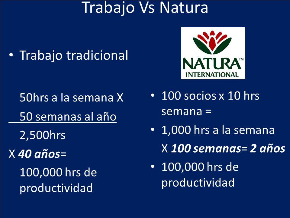Trabajo Vs Natura Trabajo tradicional 50hrs a la semana X 50 semanas al año 2,500hrs X 40 años= 100,000 hrs de productividad 100 socios x 10 hrs seman