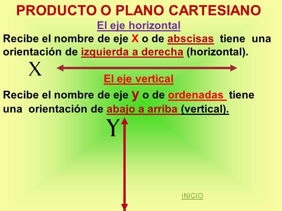 PRODUCTO O PLANO CARTESIANO El eje horizontal Recibe el nombre de eje X o de abscisas tiene una orientación de izquierda a derecha (horizontal). El ej