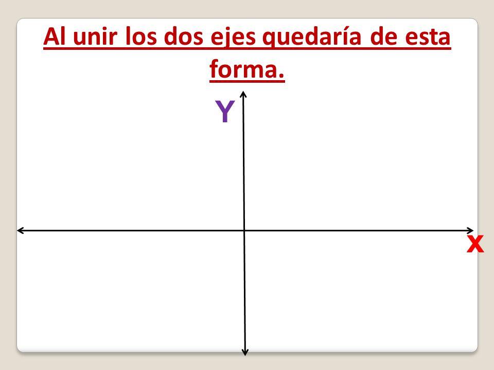 Al unir los dos ejes quedaría de esta forma. x Y