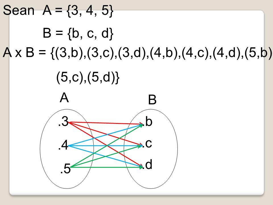 SeanA = {3, 4, 5} B = {b, c, d} A x B = {(3,b),(3,c),(3,d),(4,b),(4,c),(4,d),(5,b), (5,c),(5,d)}.3.4 A.5.b.c.d B