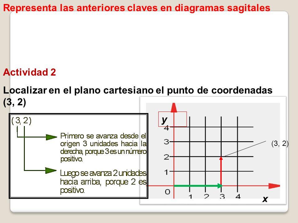 Representa las anteriores claves en diagramas sagitales Actividad 2 Localizar en el plano cartesiano el punto de coordenadas (3, 2) y x (3, 2)