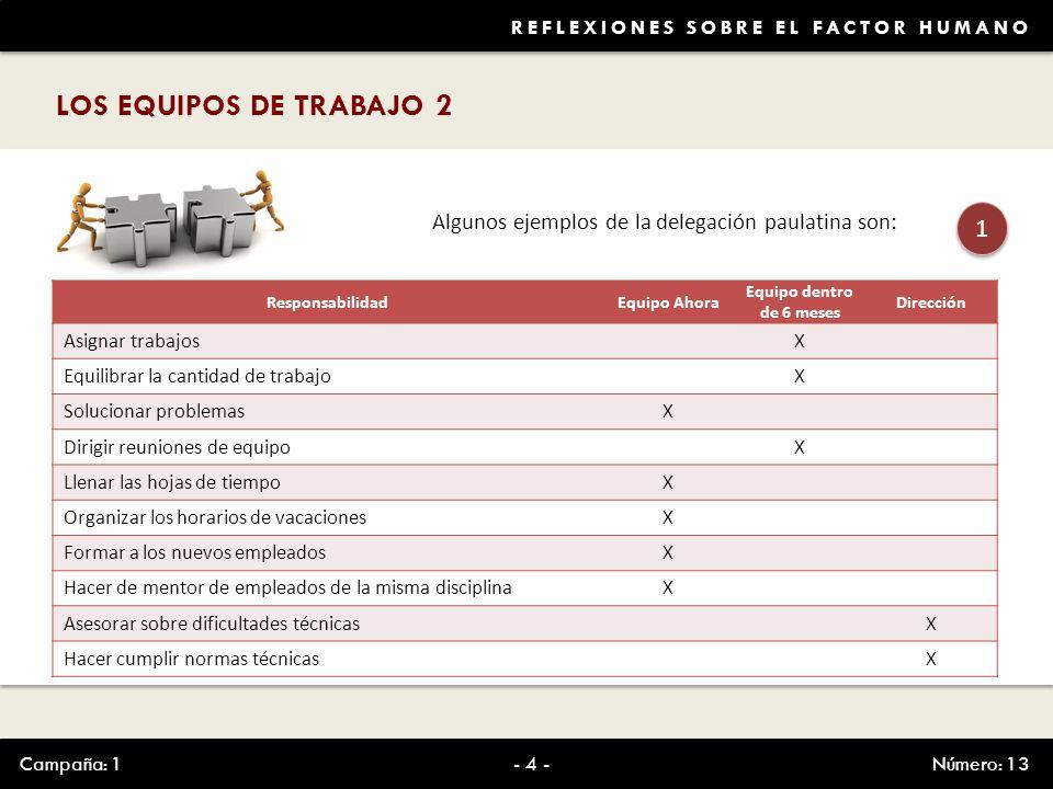 REFLEXIONES SOBRE EL FACTOR HUMANO LOS EQUIPOS DE TRABAJO 2 Campaña: 1Número: 13- 4 - Algunos ejemplos de la delegación paulatina son: 1 1 Responsabil