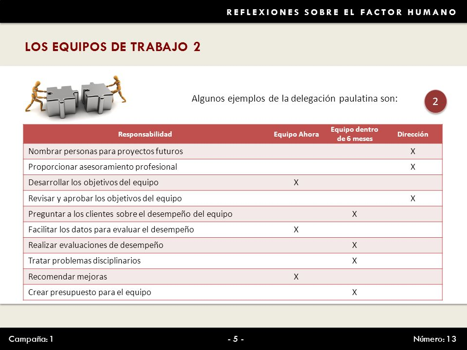 REFLEXIONES SOBRE EL FACTOR HUMANO LOS EQUIPOS DE TRABAJO 2 Campaña: 1Número: 13- 5 - Algunos ejemplos de la delegación paulatina son: 2 2 Responsabil