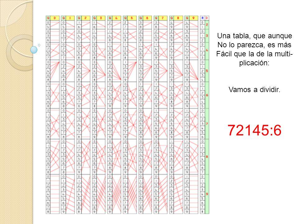 Una tabla, que aunque No lo parezca, es más Fácil que la de la multi- plicación: Vamos a dividir. 72145:6