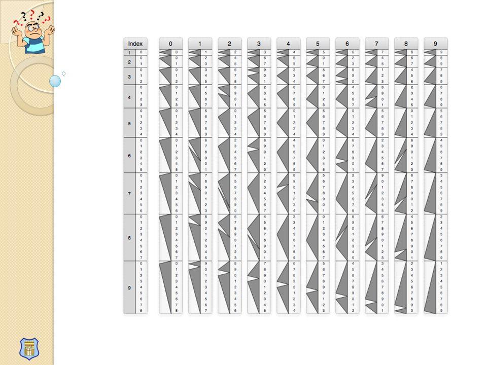 Cojo el número, que está Más arriba y a la izquierda De la última cifra(7), de la fila 6( que es el divisor) y solamente Has de seguir las flechas a donde Te lleven 2 2 0 2 4 1 Resto Cociente