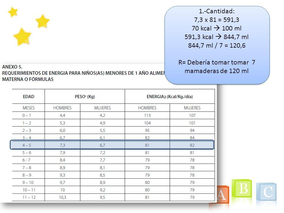 1.-Cantidad: 7,3 x 81 = 591,3 70 kcal 100 ml 591,3 kcal 844,7 ml 844,7 ml / 7 = 120,6 R= Debería tomar tomar 7 mamaderas de 120 ml 1.-Cantidad: 7,3 x
