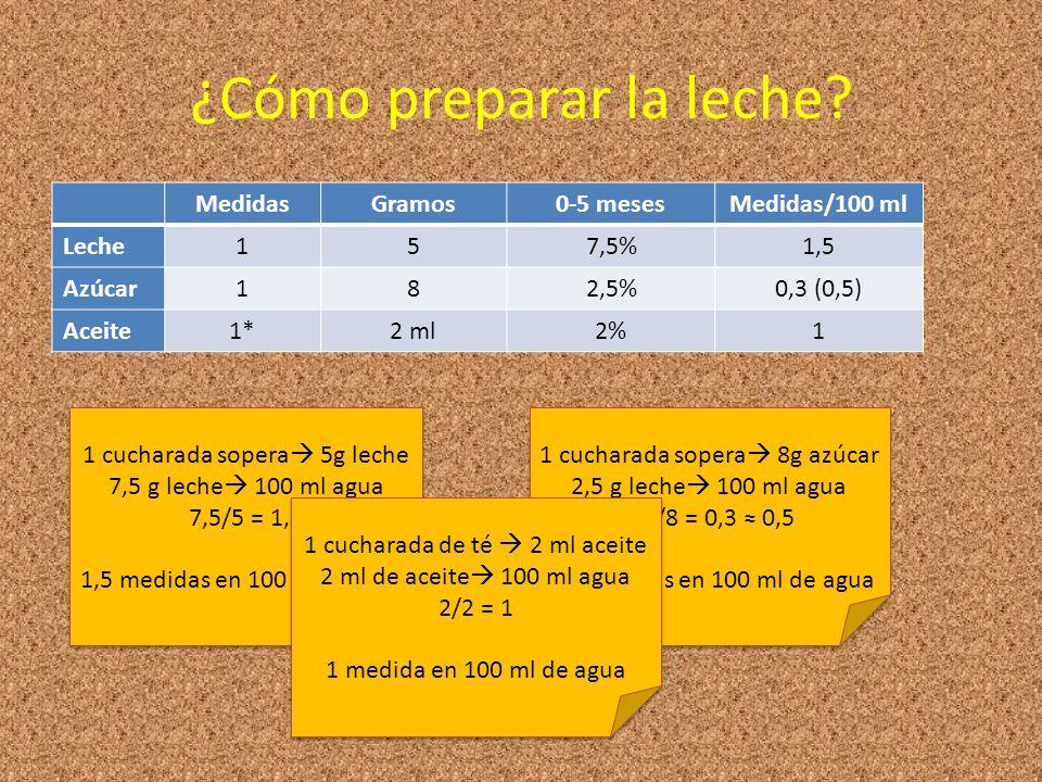 MedidasGramos0-5 mesesMedidas/100 ml Leche157,5%1,5 Azúcar182,5%0,3 (0,5) Aceite1*2 ml2%1 ¿Cómo preparar la leche? 1 cucharada sopera 5g leche 7,5 g l