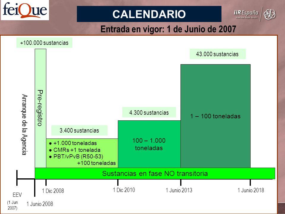 Sustancias en fase NO transitoria EEV 1 Junio 2008 1 Dic 2008 1 Dic 2010 1 Junio 20131 Junio 2018 Arranque de la Agencia Pre-registro +1.000 toneladas CMRs +1 tonelada PBT/vPvB (R50-53) +100 toneladas 100 – 1.000 toneladas 1 – 100 toneladas +100.000 sustancias 3.400 sustancias 4.300 sustancias 43.000 sustancias Entrada en vigor: 1 de Junio de 2007 (1 Jun 2007) CALENDARIO