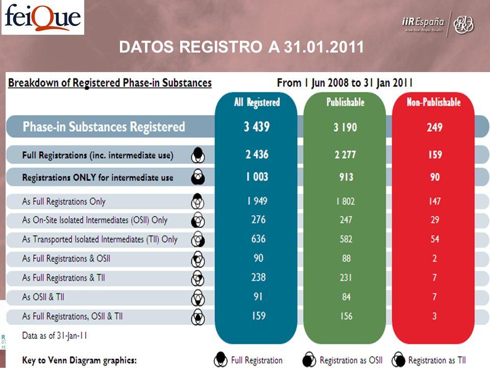 DATOS REGISTRO A 31.01.2011