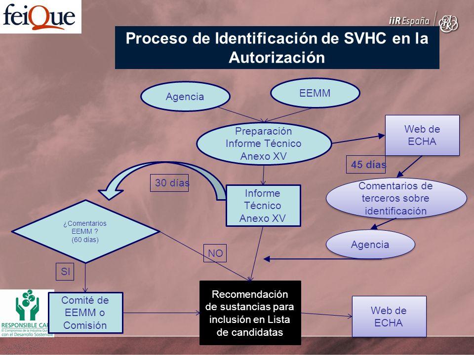 Comentarios de terceros sobre identificación Agencia Preparación Informe Técnico Anexo XV Agencia EEMM Web de ECHA Recomendación de sustancias para inclusión en Lista de candidatas Comité de EEMM o Comisión Informe Técnico Anexo XV ¿Comentarios EEMM .