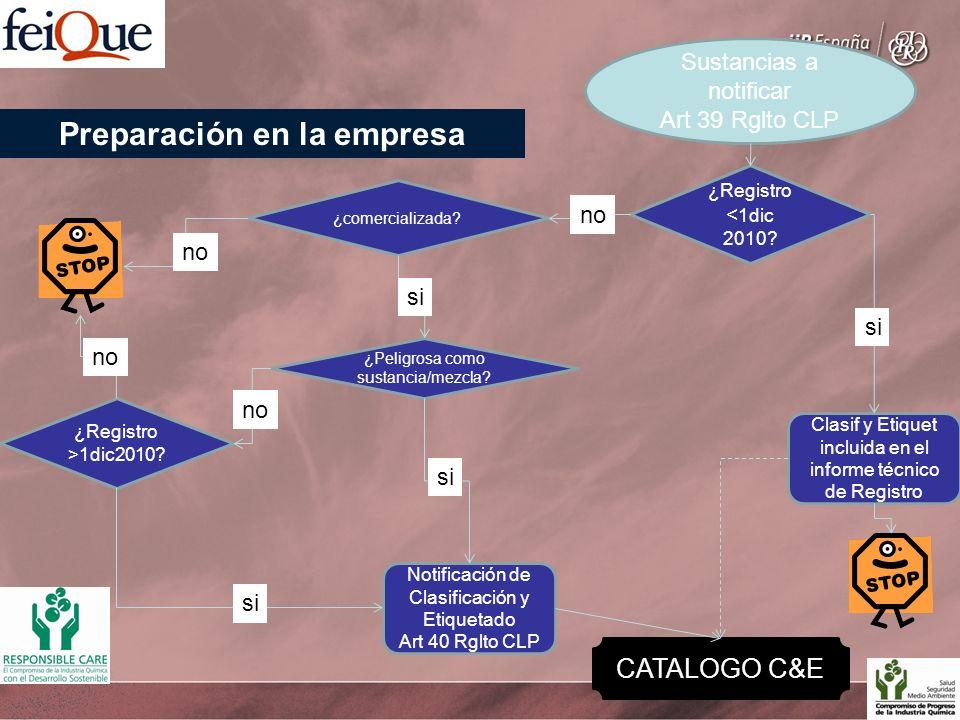 Sustancias a notificar Art 39 Rglto CLP ¿Registro < 1dic 2010? Clasif y Etiquet incluida en el informe técnico de Registro ¿comercializada? ¿Peligrosa