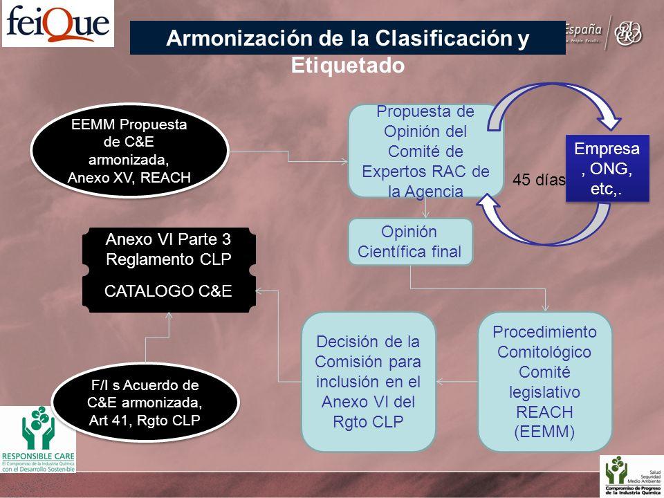 EEMM Propuesta de C&E armonizada, Anexo XV, REACH Propuesta de Opinión del Comité de Expertos RAC de la Agencia Empresa, ONG, etc,. Opinión Científica