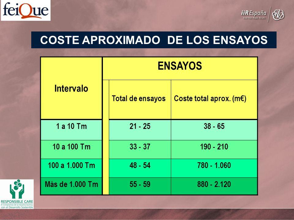 Intervalo ENSAYOS Total de ensayosCoste total aprox. (m) 1 a 10 Tm21 - 2538 - 65 10 a 100 Tm33 - 37190 - 210 100 a 1.000 Tm48 - 54780 - 1.060 Más de 1