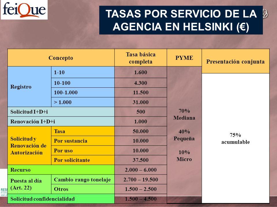TASAS POR SERVICIO DE LA AGENCIA EN HELSINKI () Concepto Tasa básica completa PYME Presentación conjunta Registro 1-101.600 70% Mediana 40% Pequeña 10% Micro 75% acumulable 10-1004.300 100-1.00011.500 > 1.00031.000 Solicitud I+D+i500 Renovación I+D+i1.000 Solicitud y Renovación de Autorización Tasa50.000 Por sustancia10.000 Por uso10.000 Por solicitante37.500 Recurso2.000 – 6.000 Puesta al día (Art.