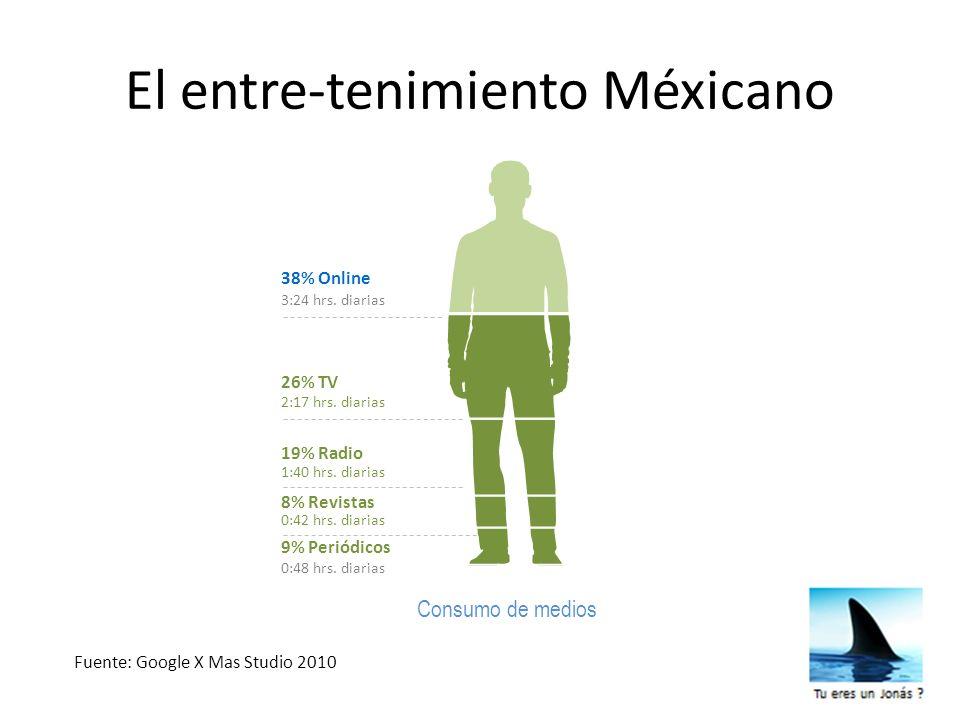 El entre-tenimiento Méxicano 38% Online Consumo de medios 3:24 hrs. diarias 8% Revistas 0:42 hrs. diarias 26% TV 2:17 hrs. diarias 19% Radio 1:40 hrs.