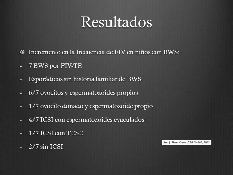 Resultados Incremento en la frecuencia de FIV en niños con BWS: -7 BWS por FIV-TE -Esporádicos sin historia familiar de BWS -6/7 ovocitos y espermatozoides propios -1/7 ovocito donado y espermatozoide propio -4/7 ICSI con espermatozoides eyaculados -1/7 ICSI con TESE -2/7 sin ICSI
