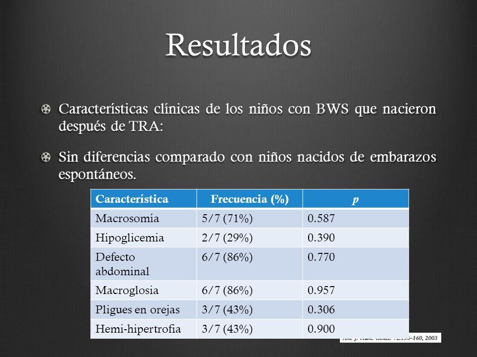 Resultados Características clínicas de los niños con BWS que nacieron después de TRA: Sin diferencias comparado con niños nacidos de embarazos espontáneos.