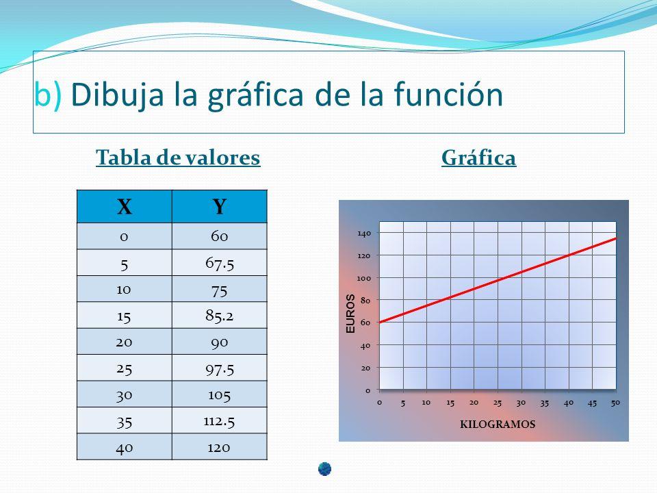 b)Dibuja la gráfica de la función Tabla de valores Gráfica XY 060 567.5 1075 1585.2 2090 2597.5 30105 35112.5 40120