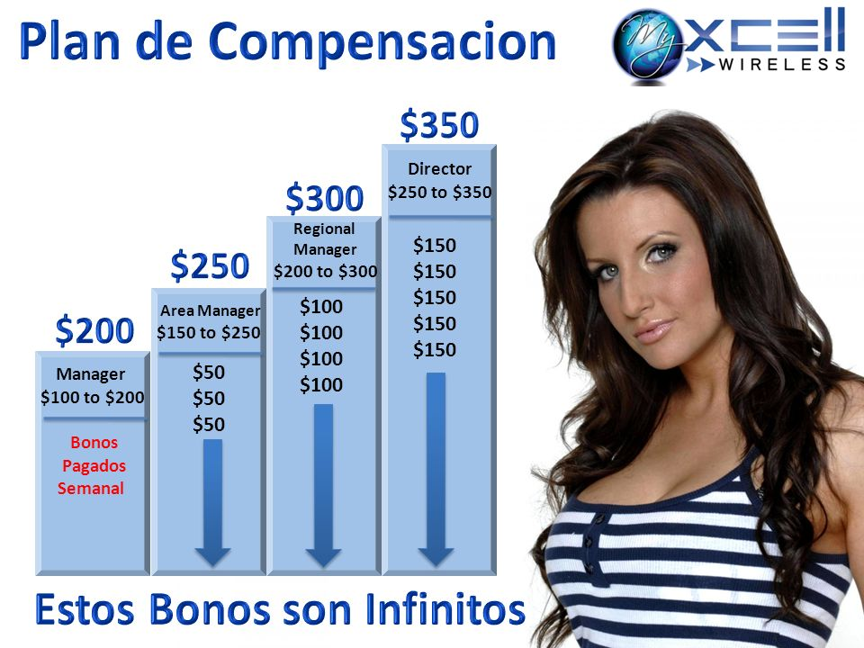 Manager $100 to $200 Area Manager $150 to $250 $50 Regional Manager $200 to $300 $100 Director $250 to $350 $150 Bonos Pagados Semanal