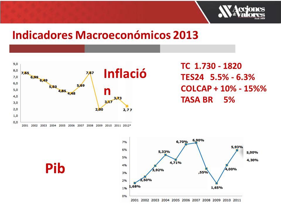 Indicadores Macroeconómicos 2013 Inflació n Pib TC 1.730 - 1820 TES24 5.5% - 6.3% COLCAP + 10% - 15% TASA BR 5%