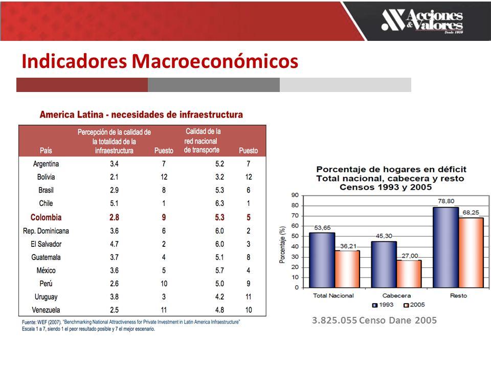 Indicadores Macroeconómicos 3.825.055 Censo Dane 2005