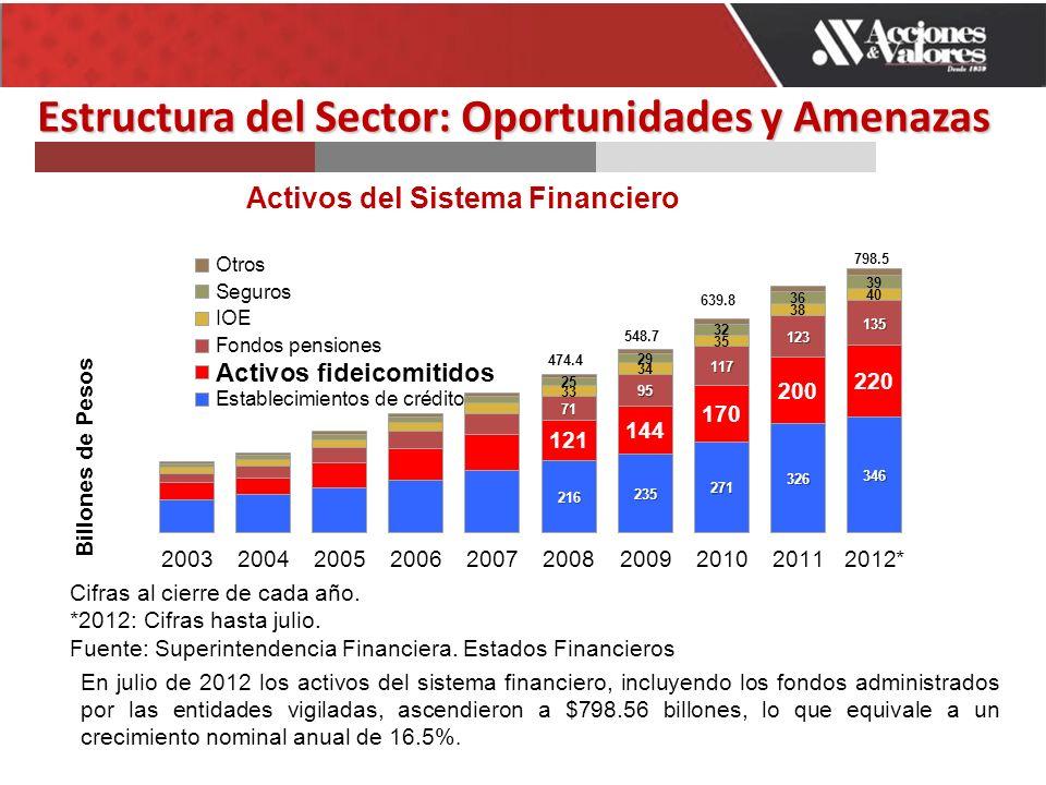 En julio de 2012 los activos del sistema financiero, incluyendo los fondos administrados por las entidades vigiladas, ascendieron a $798.56 billones, lo que equivale a un crecimiento nominal anual de 16.5%.