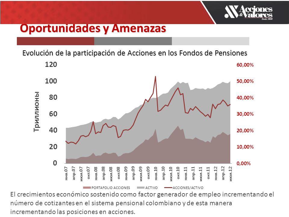 Oportunidades y Amenazas Evolución de la participación de Acciones en los Fondos de Pensiones El crecimientos económico sostenido como factor generador de empleo incrementando el número de cotizantes en el sistema pensional colombiano y de esta manera incrementando las posiciones en acciones.