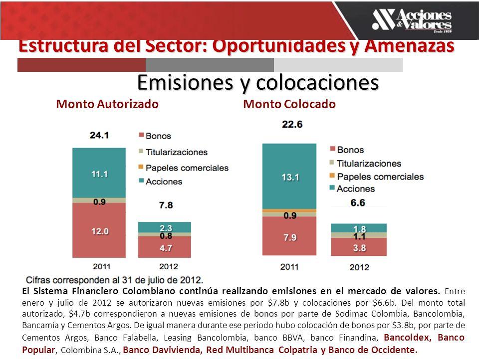 Emisiones y colocaciones Monto AutorizadoMonto Colocado El Sistema Financiero Colombiano continúa realizando emisiones en el mercado de valores.