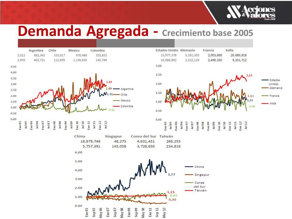 Demanda Agregada - Crecimiento base 2005