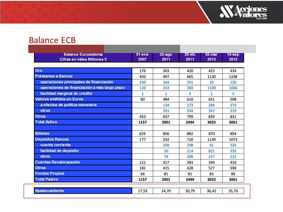 Balance ECB