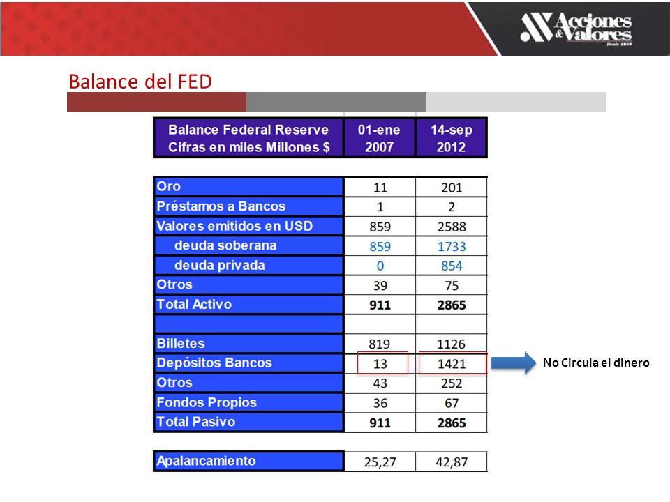 No Circula el dinero Balance del FED