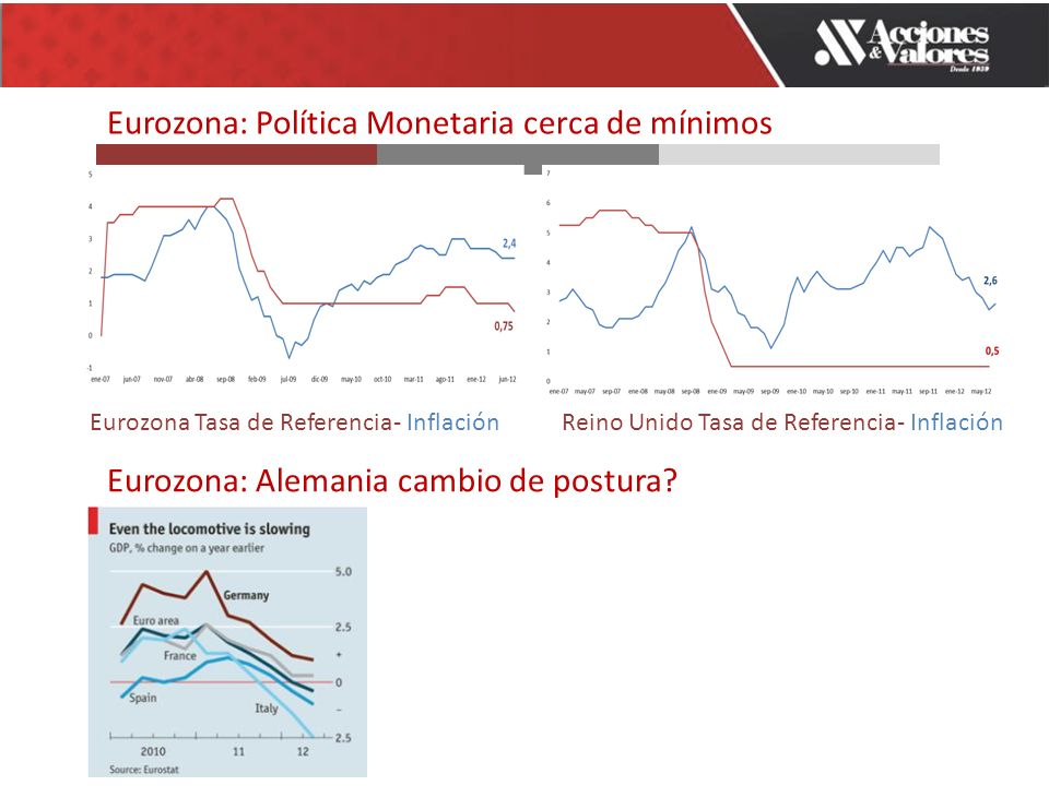 Eurozona: Política Monetaria cerca de mínimos Eurozona Tasa de Referencia- InflaciónReino Unido Tasa de Referencia- Inflación Eurozona: Alemania cambio de postura