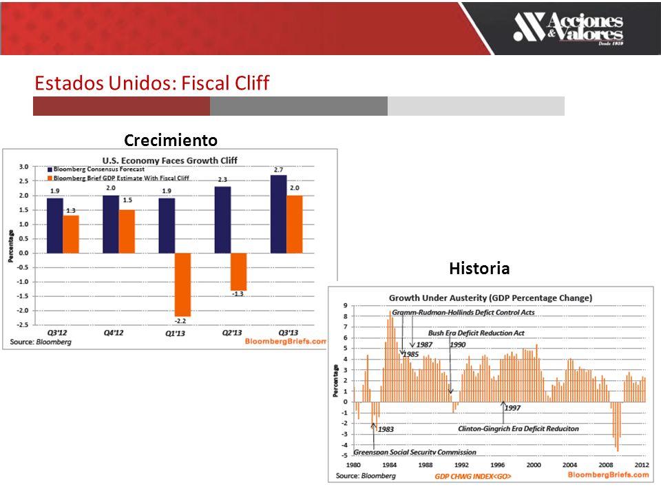 Crecimiento Historia Estados Unidos: Fiscal Cliff